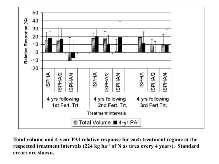 Total volume and 4-year PAI relative response for each treatment regime at the respected treatment intervals (224 kg ha