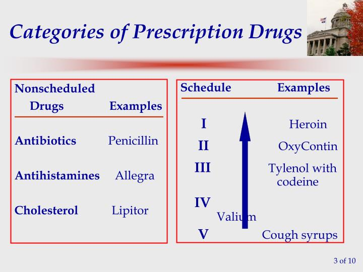 Categories of prescription drugs