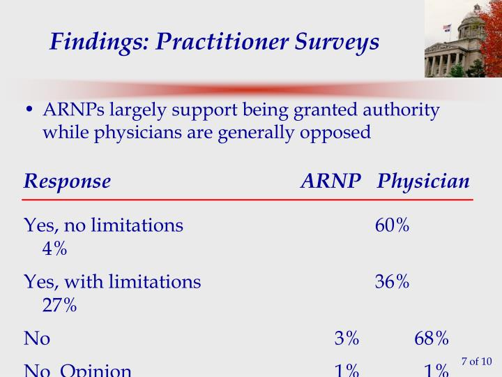 Findings: Practitioner Surveys