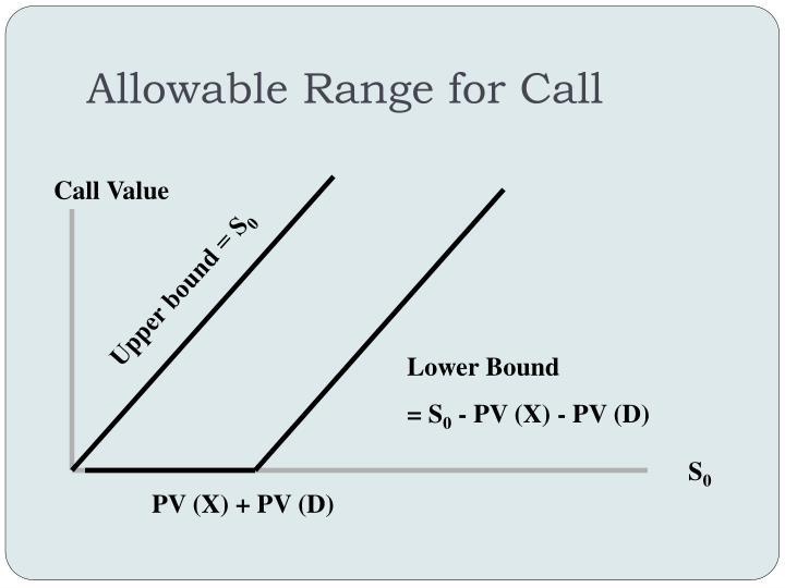 Allowable Range for Call