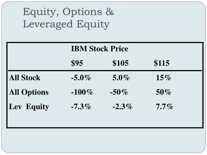Equity, Options &
