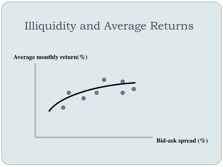 Illiquidity and Average Returns