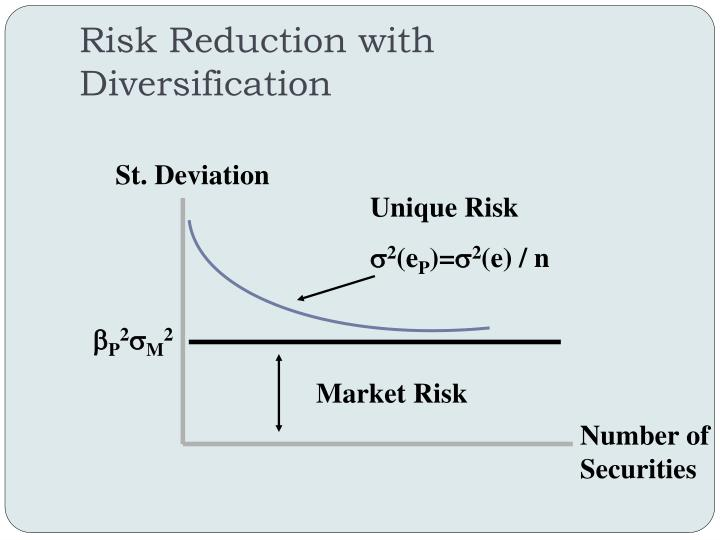 Risk Reduction with Diversification