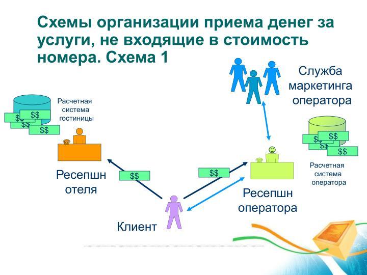 Схемы организации приема денег за услуги, не входящие в стоимость номера. Схема 1