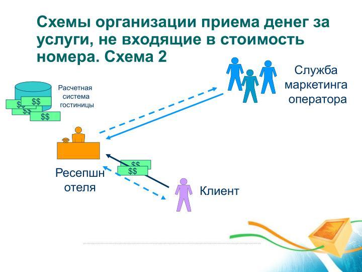 Схемы организации приема денег за услуги, не входящие в стоимость номера. Схема 2