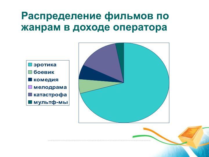 Распределение фильмов по жанрам в доходе оператора