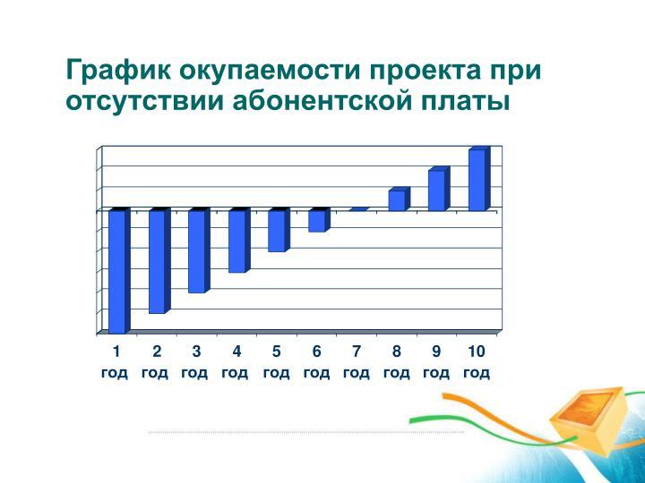 График окупаемости проекта при отсутствии абонентской платы