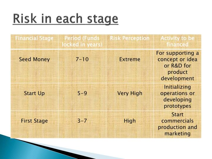 Risk in each stage