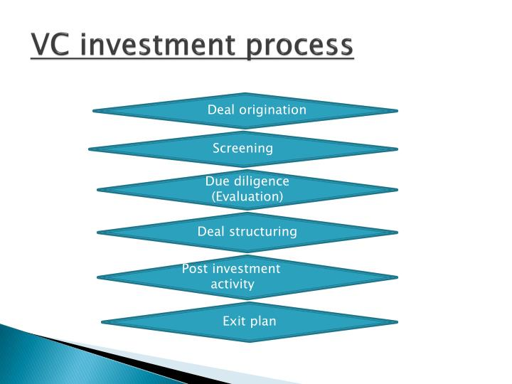 VC investment process