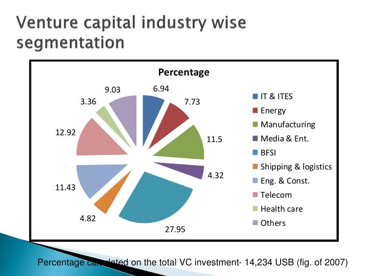 Venture capital industry wise segmentation