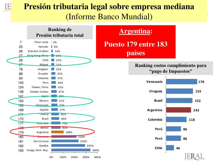 Presión tributaria legal sobre empresa mediana