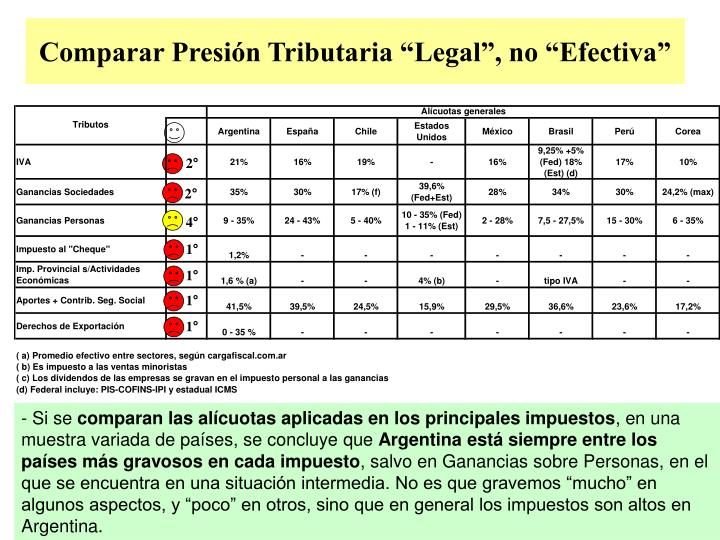 "Comparar Presión Tributaria ""Legal"", no ""Efectiva"""