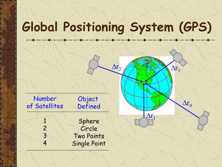 the description of how the global positioning system gps works and its major components Global positioning system (gps)  global positioning system (gps) survey specifications  post processed gps surveying equipment generally consists of two major components: the receiver and the antenna 6a 2-1 receiver requirements  first-order, second-order, and third-order post processed gps surveys.