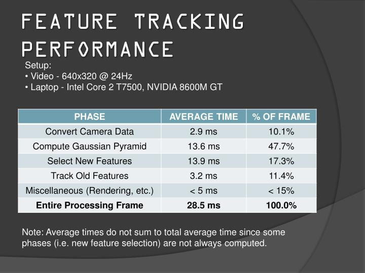 Feature tracking performance