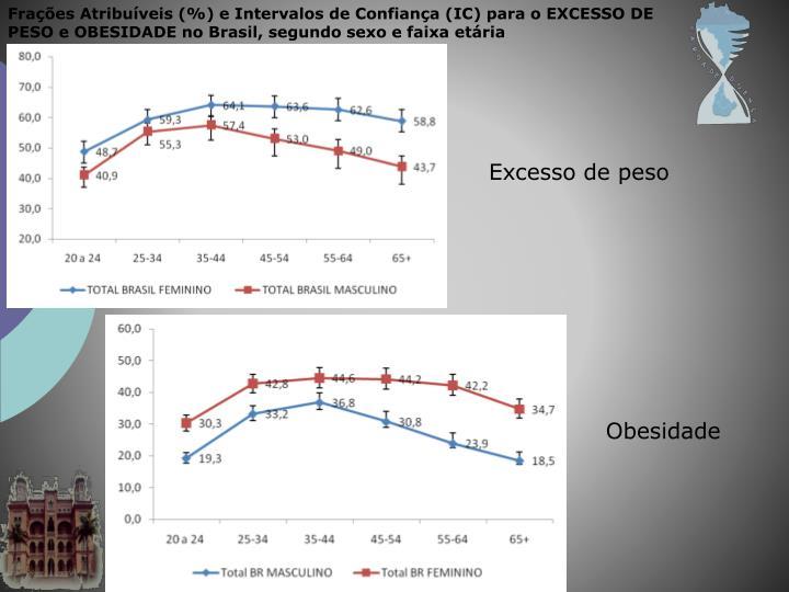 Frações Atribuíveis (%) e Intervalos de Confiança (IC) para o EXCESSO DE PESO e OBESIDADE no Brasil, segundo sexo e faixa etária