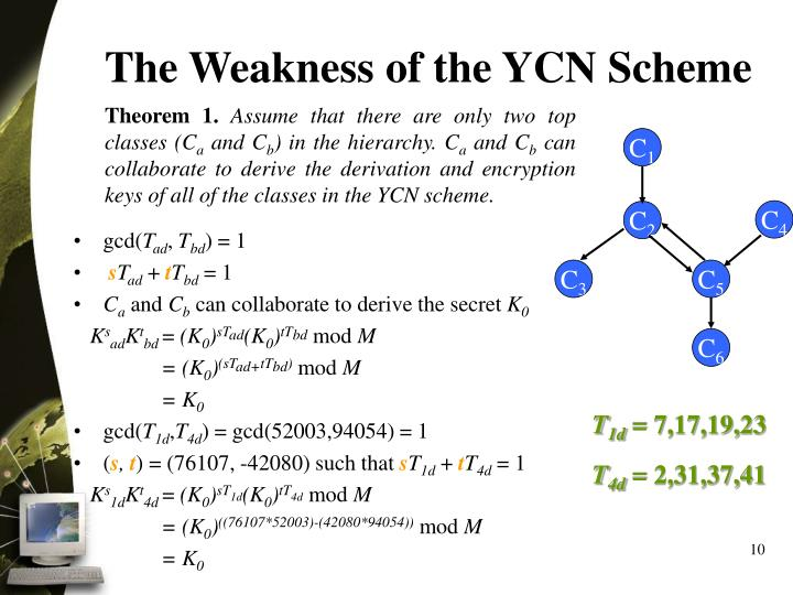 The Weakness of the YCN Scheme