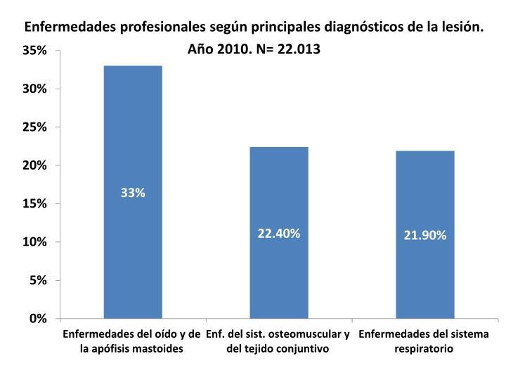 Enfermedades profesionales según principales diagnósticos de la lesión.