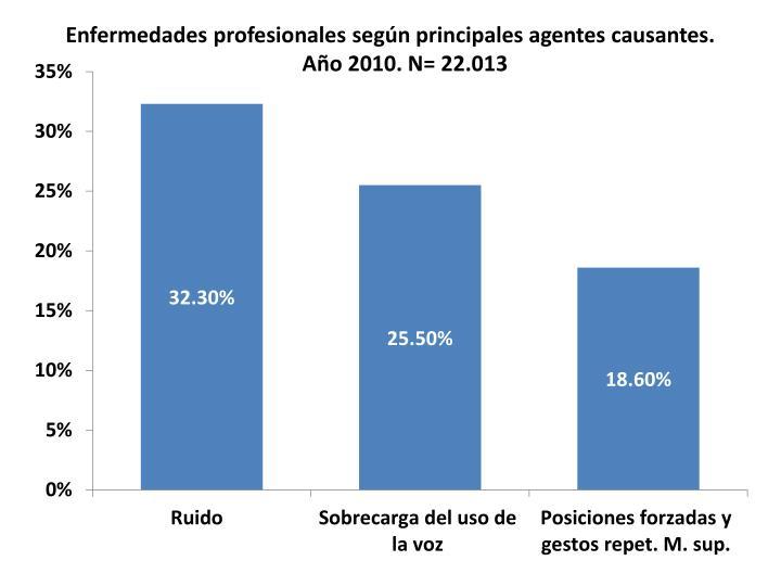 Enfermedades profesionales según principales agentes causantes. Año 2010. N= 22.013