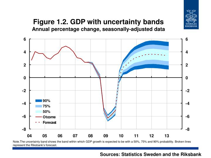 Figure 1.2. GDP with uncertainty bands