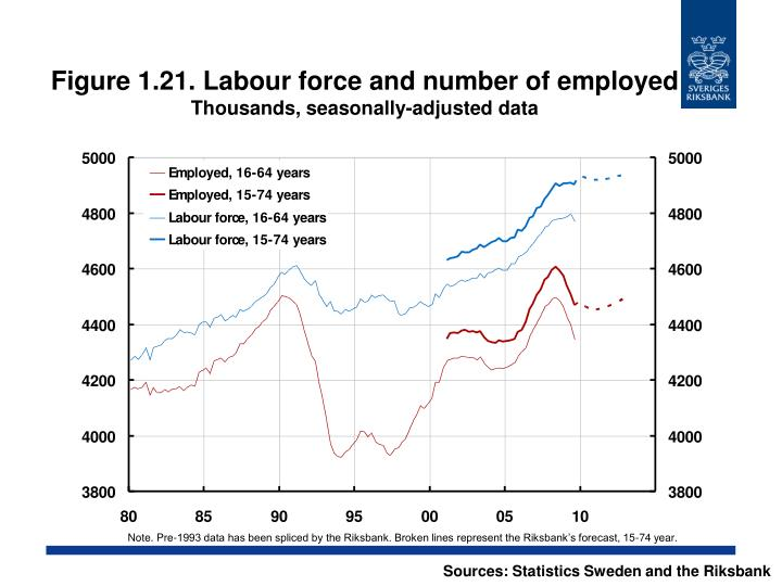 Figure 1.21. Labour force and number of employed