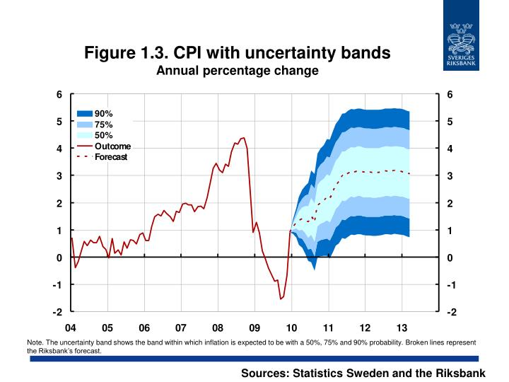 Figure 1.3. CPI with uncertainty bands