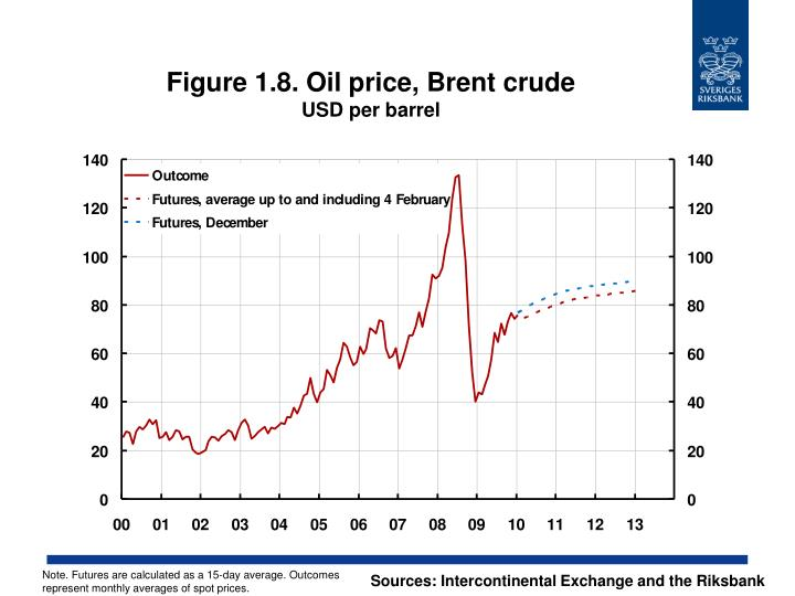 Figure 1.8. Oil price, Brent crude