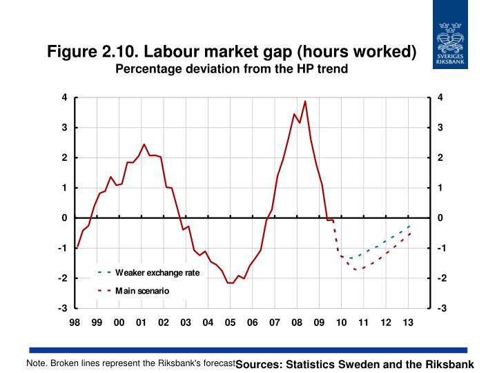 Figure 2.10. Labour market gap (hours worked)