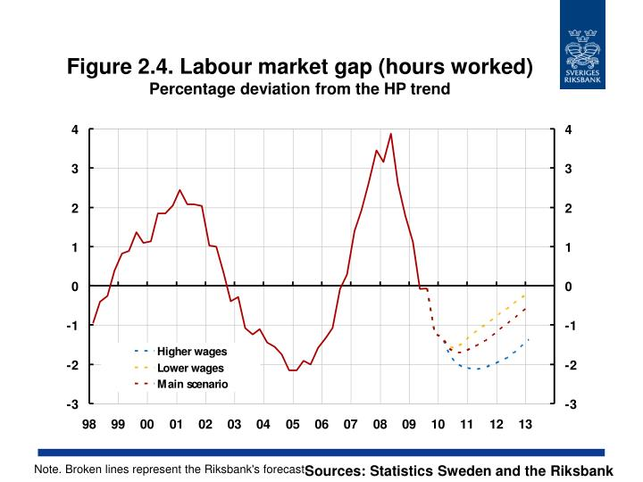 Figure 2.4. Labour market gap (hours worked)
