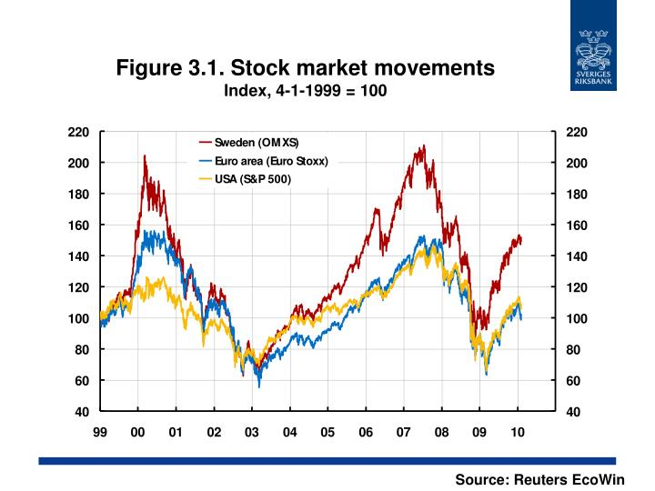 Figure 3.1. Stock market movements