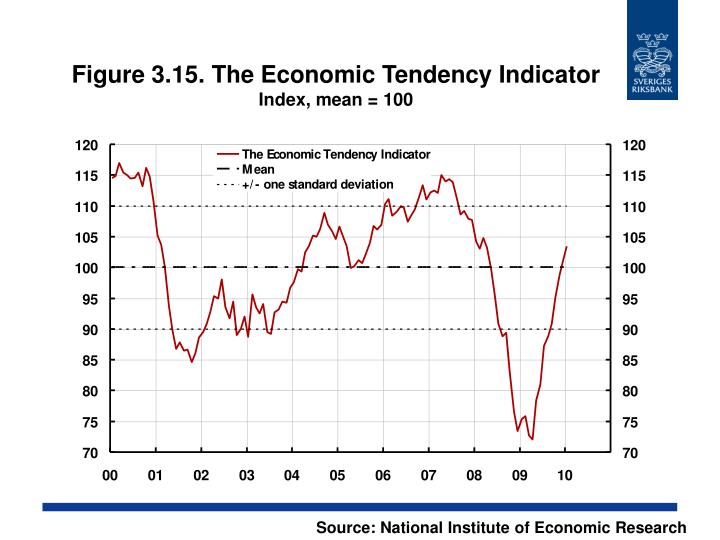 Figure 3.15. The Economic Tendency Indicator