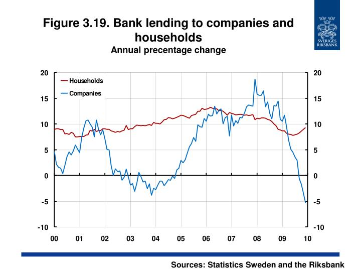 Figure 3.19. Bank lending to companies and households