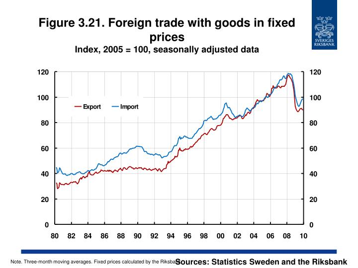 Figure 3.21. Foreign trade with goods in fixed prices
