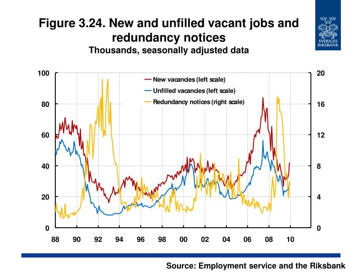 Figure 3.24. New and unfilled vacant jobs and redundancy notices