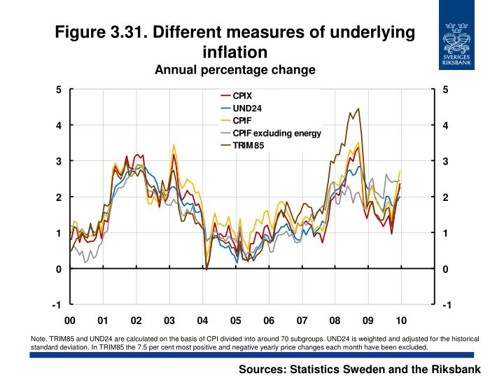Figure 3.31. Different measures of underlying inflation