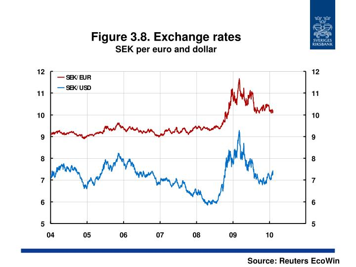 Figure 3.8. Exchange rates