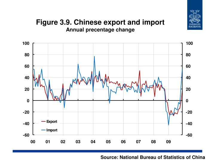 Figure 3.9. Chinese export and import