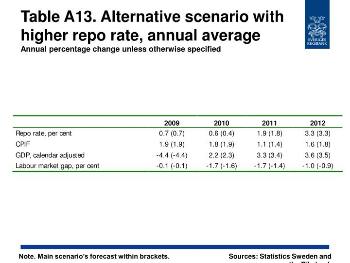 Table A13. Alternative scenario with higher repo rate, annual average