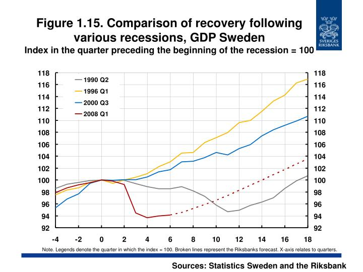 Figure 1.15. Comparison of recovery following various recessions, GDP Sweden