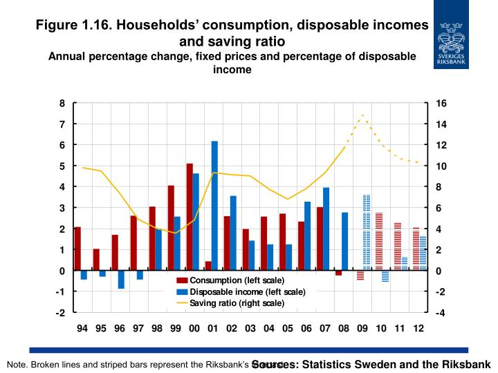 Figure 1.16. Households' consumption, disposable incomes