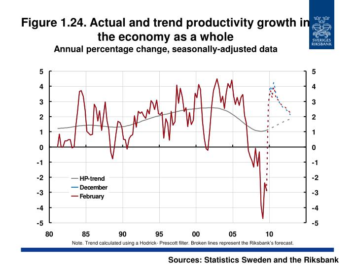 Figure 1.24. Actual and trend productivity growth in the economy as a whole