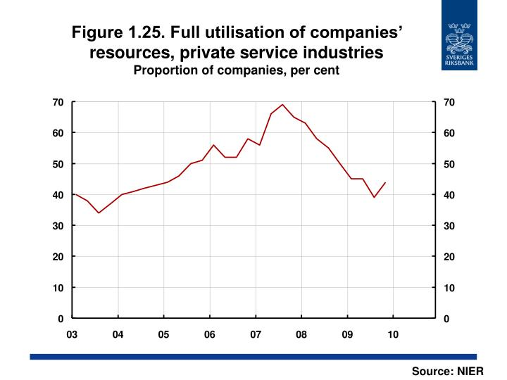 Figure 1.25. Full utilisation of companies' resources, private service industries