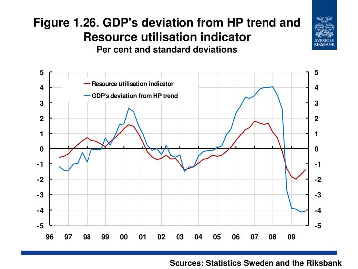 Figure 1.26. GDP's deviation from HP trend and Resource utilisation indicator