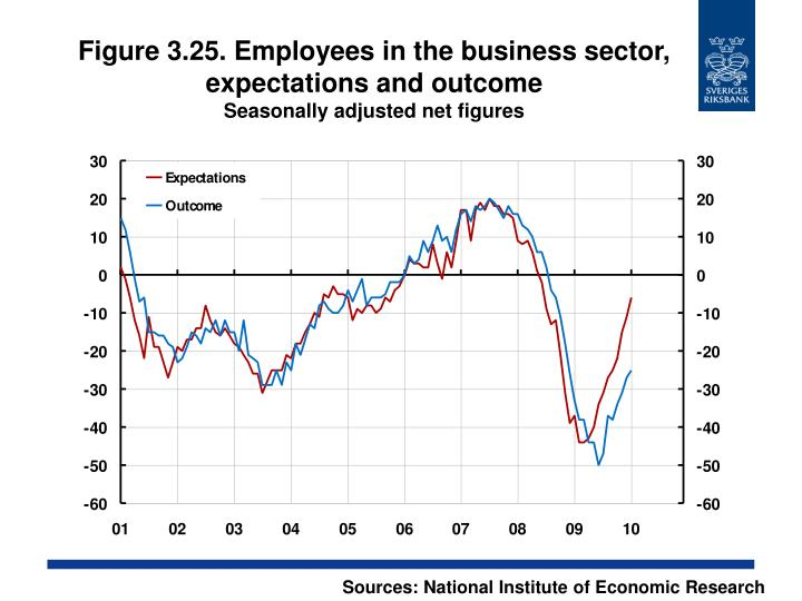 Figure 3.25. Employees in the business sector, expectations and outcome
