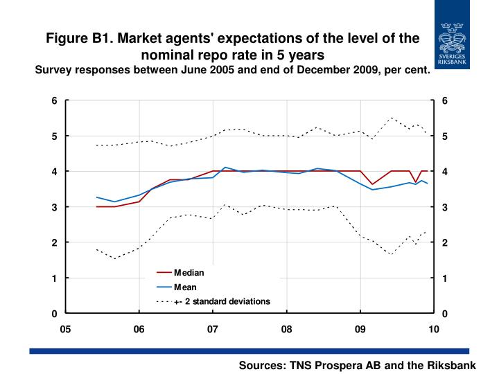 Figure B1. Market agents' expectations of the level of the nominal repo rate in 5 years