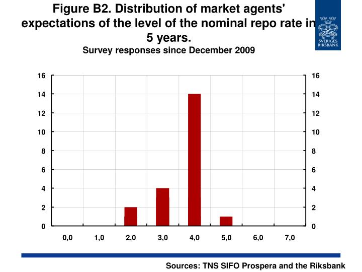 Figure B2. Distribution of market agents' expectations of the level of the nominal repo rate in 5 years.