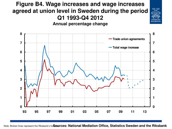 Figure B4. Wage increases and wage increases