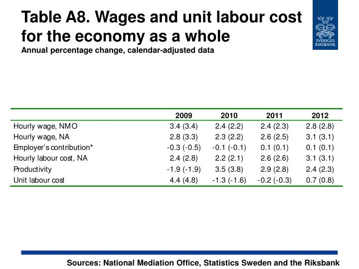Table A8. Wages and unit labour cost for the economy as a whole