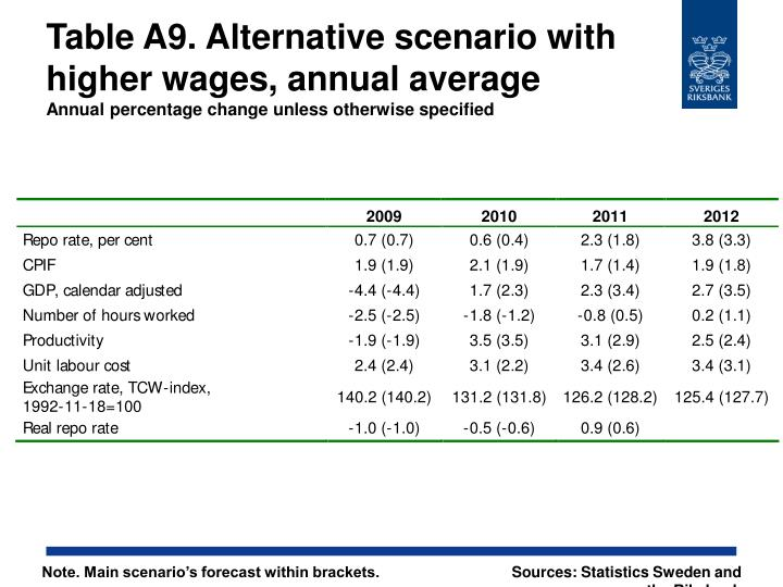 Table A9. Alternative scenario with higher wages, annual average