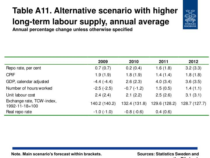Table A11. Alternative scenario with higher long-term labour supply, annual average