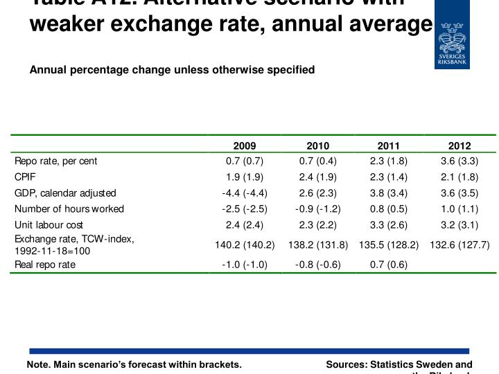 Table A12. Alternative scenario with weaker exchange rate, annual average